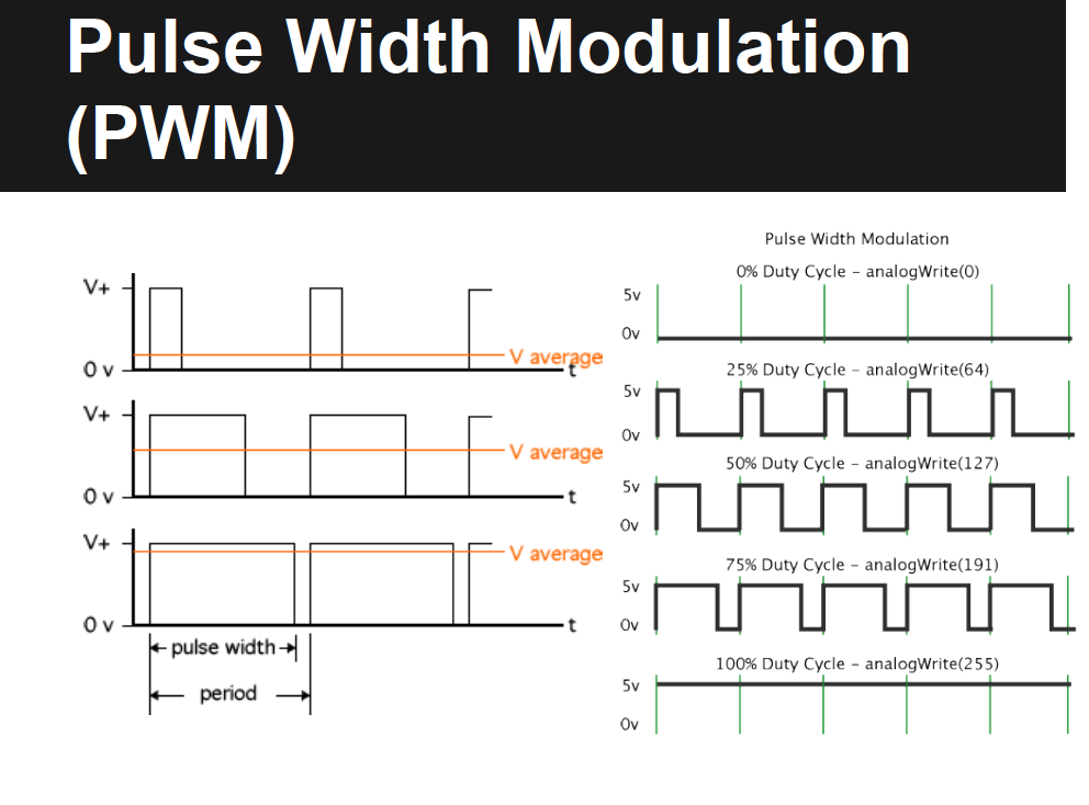 PWM Control of Motor Speed - Design-Build-Code: Engineering Projects